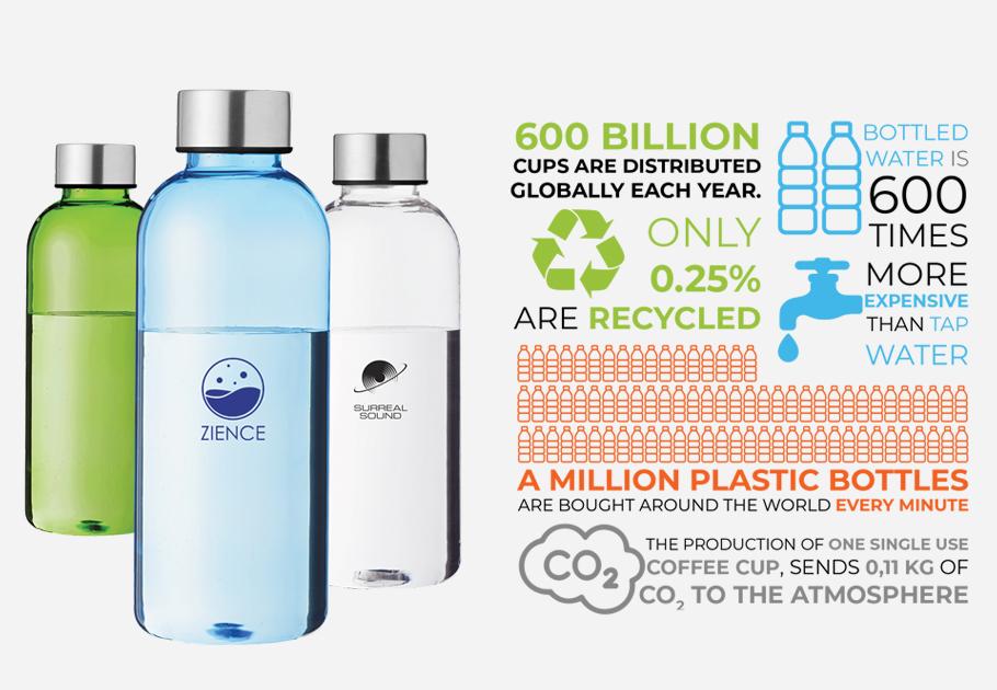 Global Waste Chart